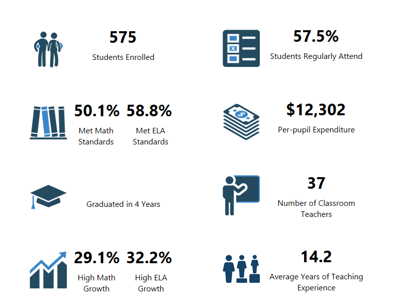 Amboy Middle School's OSPI Report Card Data